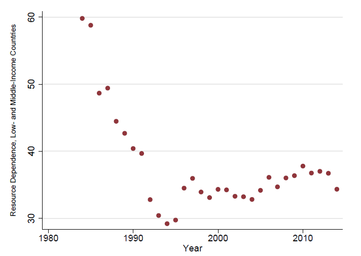 Resource Dependency in the Global South over time. Notice the trend reversal since the mid-1990s.