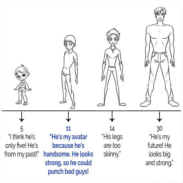A 7 year old boy's comments on the illustrated styles of characters