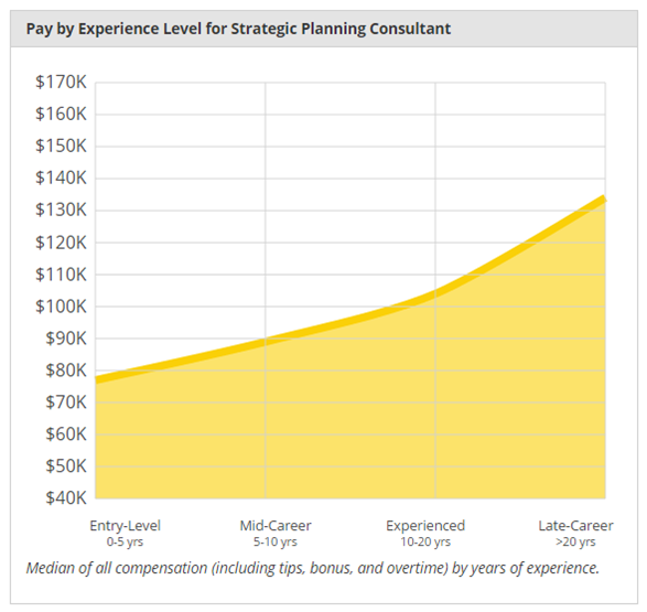 Image Source:  http://www.payscale.com/research/US/Job=Strategic_Planning_Consultant/Salary