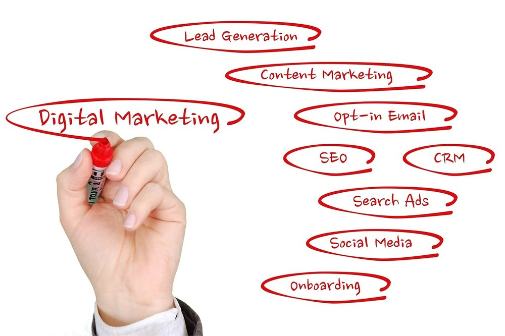 Various Forms of Marketing for Better Success