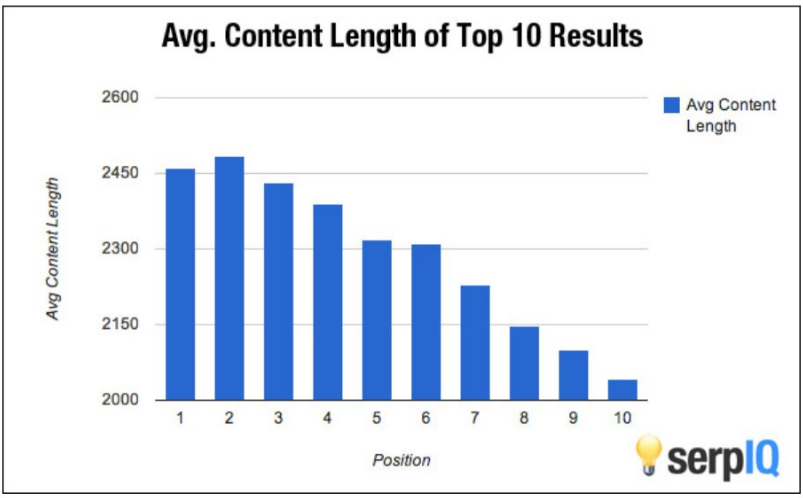 avg-content-length-of-top-10-results.png