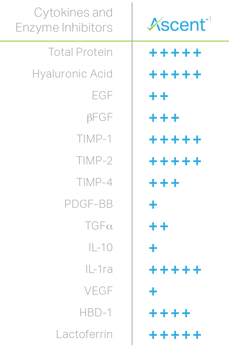 (+) rating system range from 1-5 representing relative amounts in a 15 mg dose of ascent