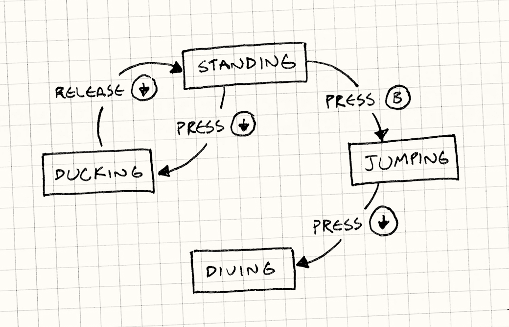 Finite State Machine Diagram  (Nystrom, B. 2014)