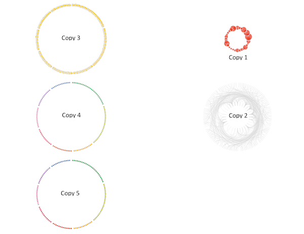 Visualization deconstructed by layers