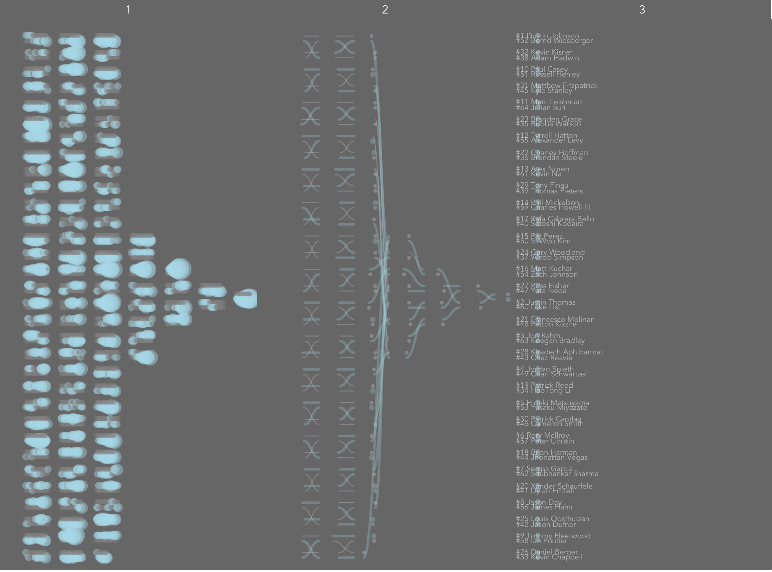 """The three layers of the visualization separated into columns (by moving """"copy"""" on the columns shelf)"""
