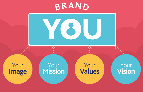 personal-brand-608x390.png