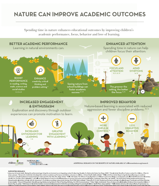 Click poster to enlarge Image courtesy of childrenandnature.org