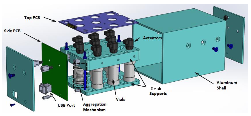 Figure: A computer-aided design (CAD) model of the final configuration of the NanoLab.