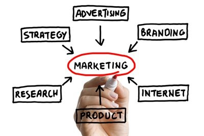 SHD marketing strategy digital marketing