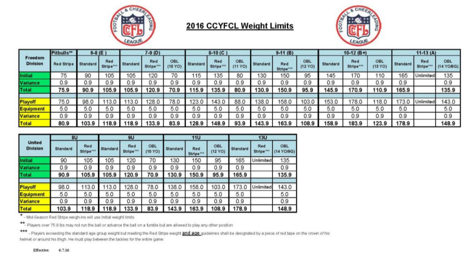 weight chart 2016 ccyfcl.png