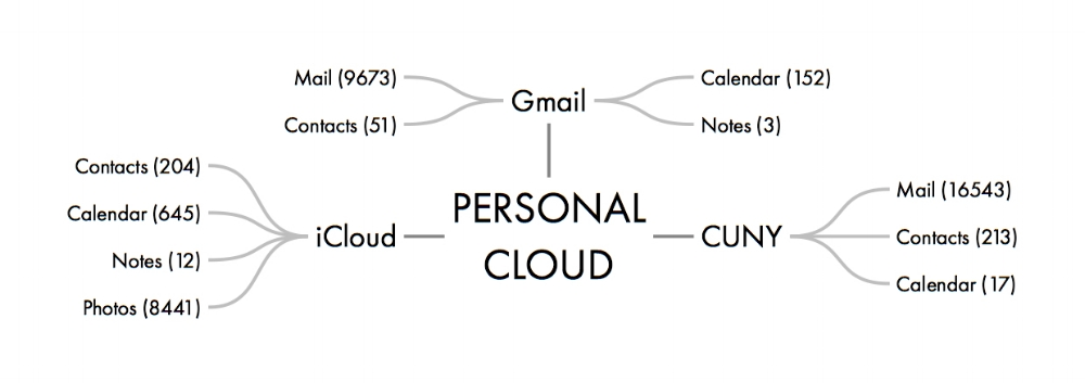 PERSONAL CLOUD 1.jpeg