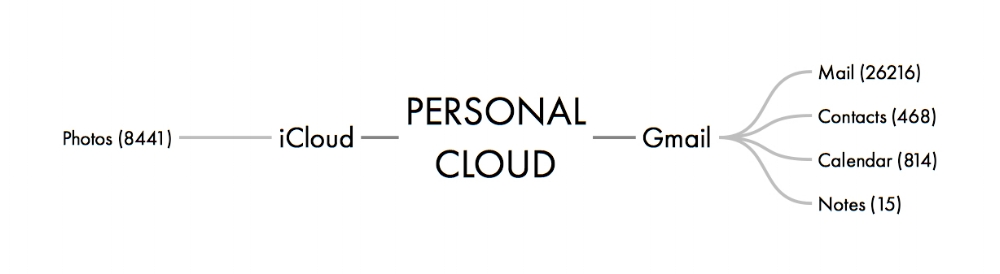 PERSONAL CLOUD 2.jpeg