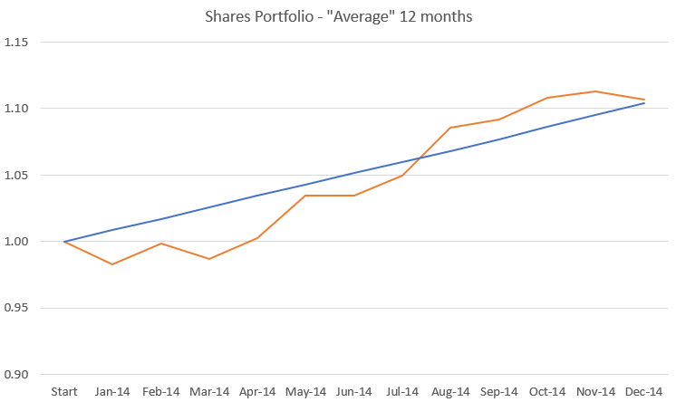 Average outcome 12 months shares.PNG