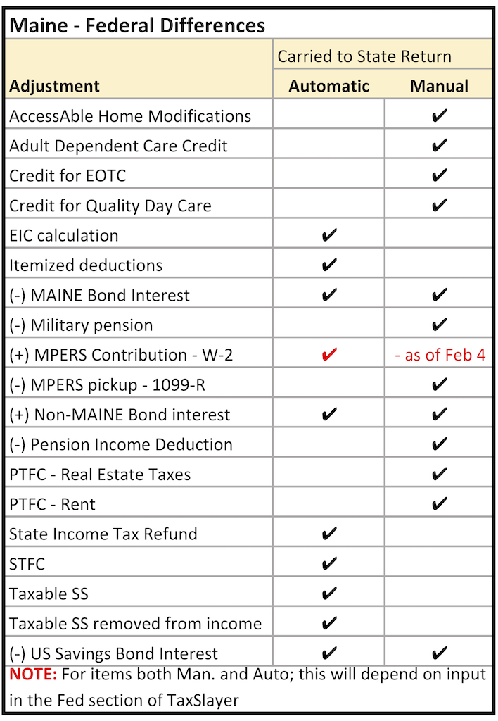 TaxSlayer Maine section - Commonly seen modifications or adjustments