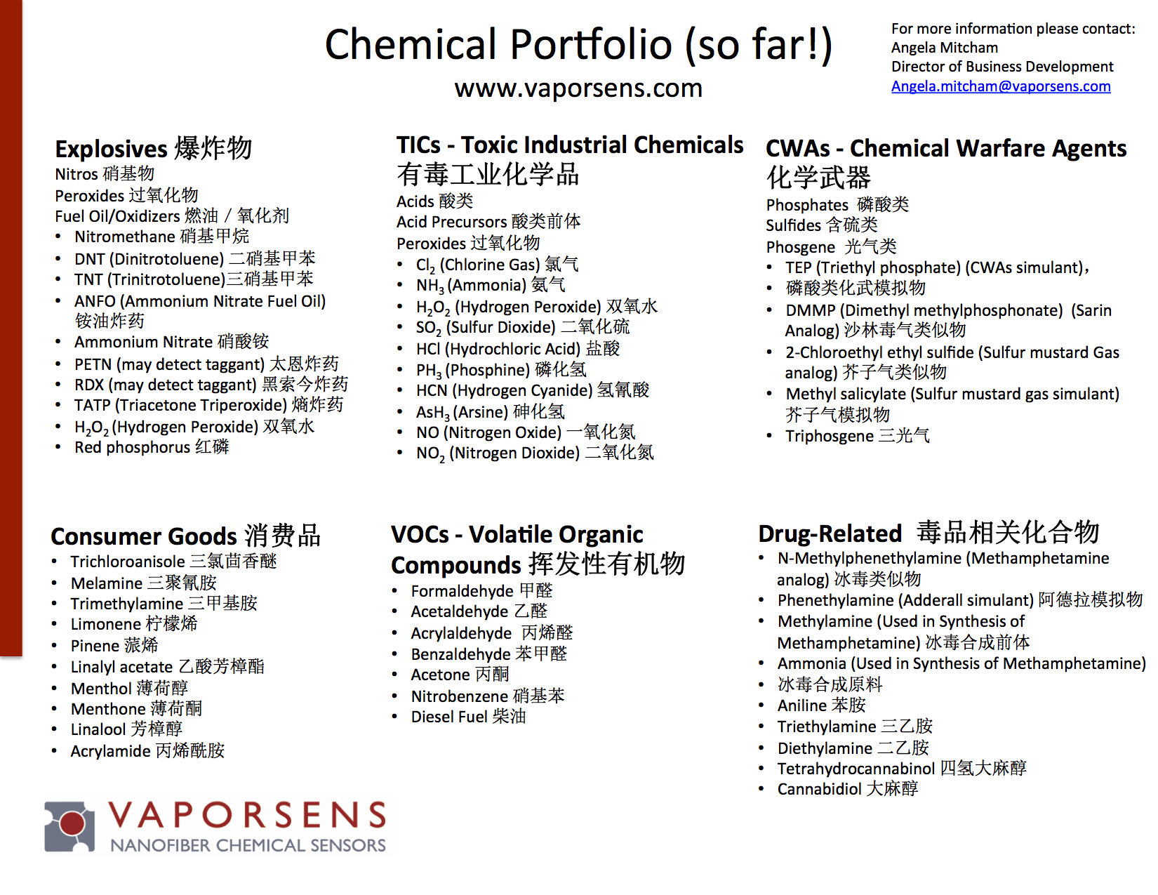 List of Chemicals 20170831 LZ Chinese translated.png