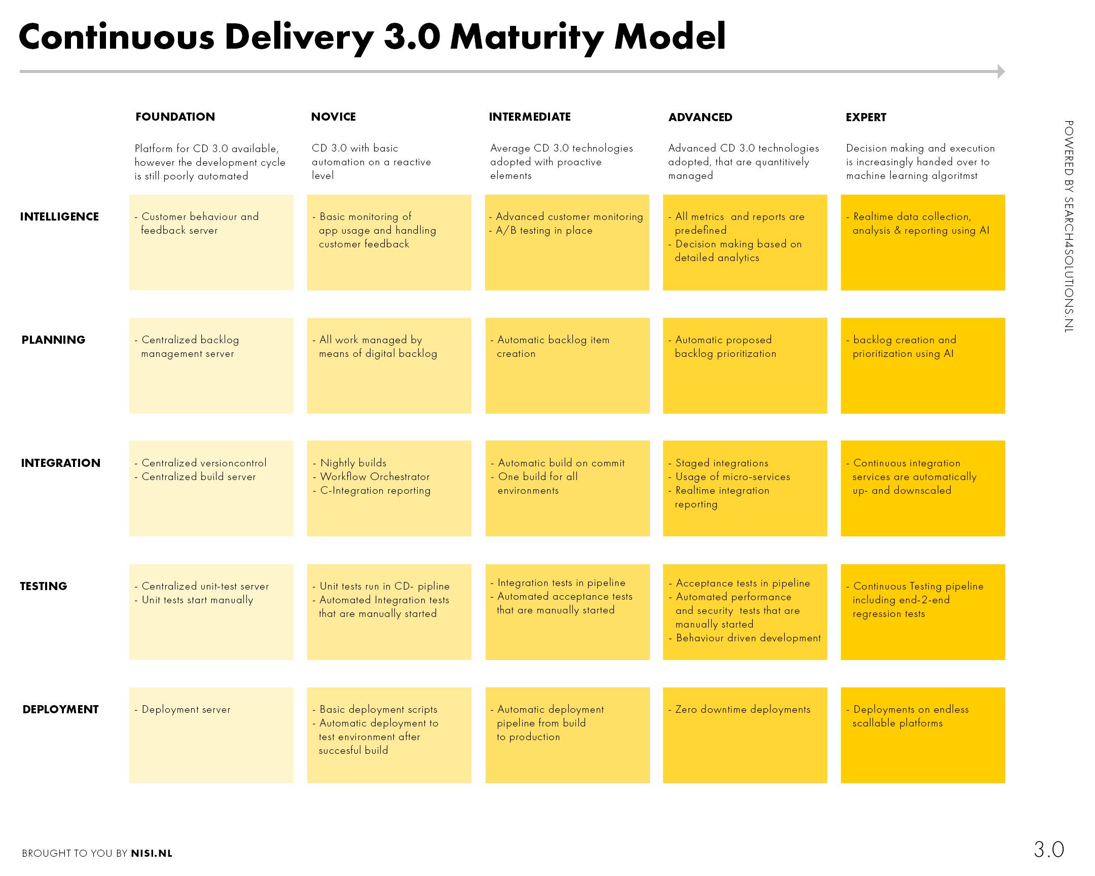 CD_maturity-model.jpg