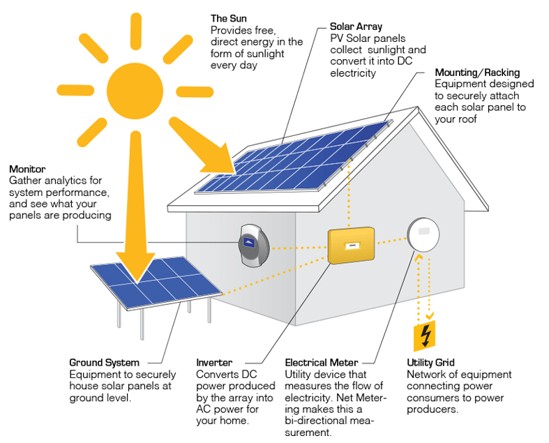 solar energy solutions for homes