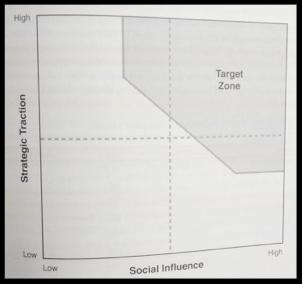 Starting Target Zone