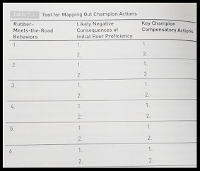 Tool for Mapping out Champion Actions