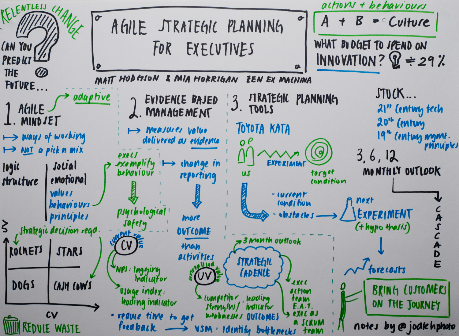 agile strategic planning for executives