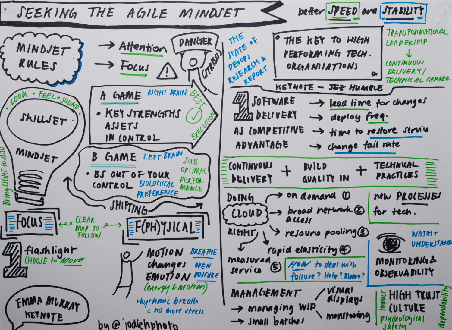seeking the agile mindset