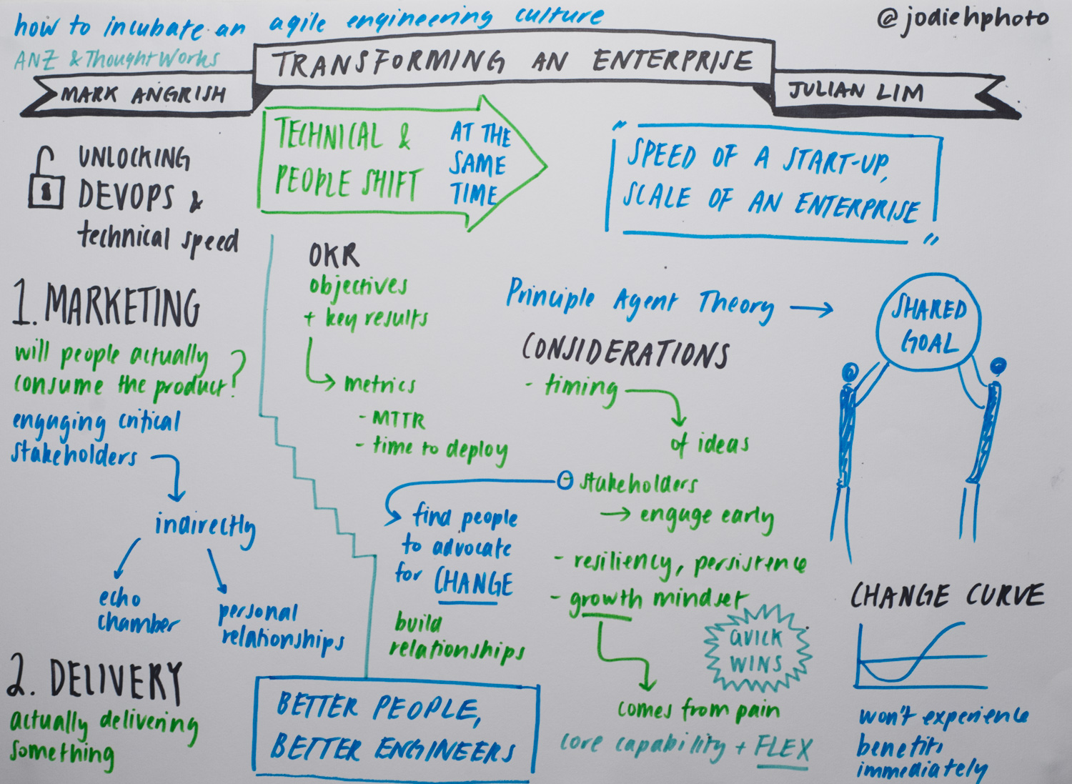 transforming an enterprise