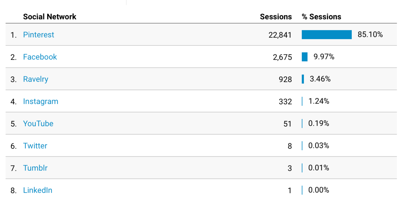 Use Google Analytics to Determine Where Your Customers Are