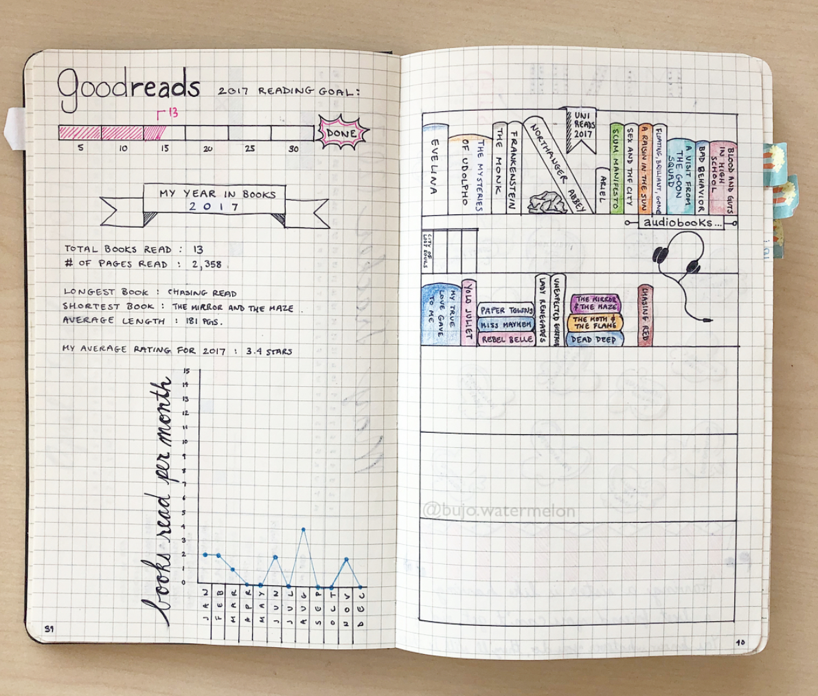 Create a books to read tracker in your bullet journal