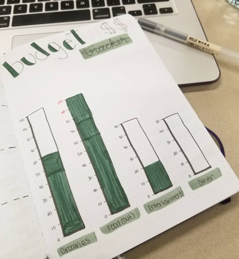 Budget Tracker Ideas for you Bullet Journal