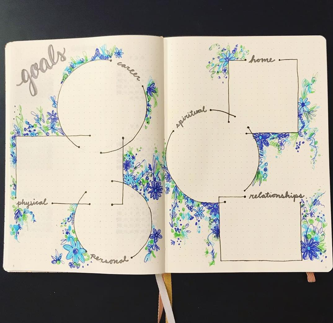 Set Goals in Your Bullet Journal