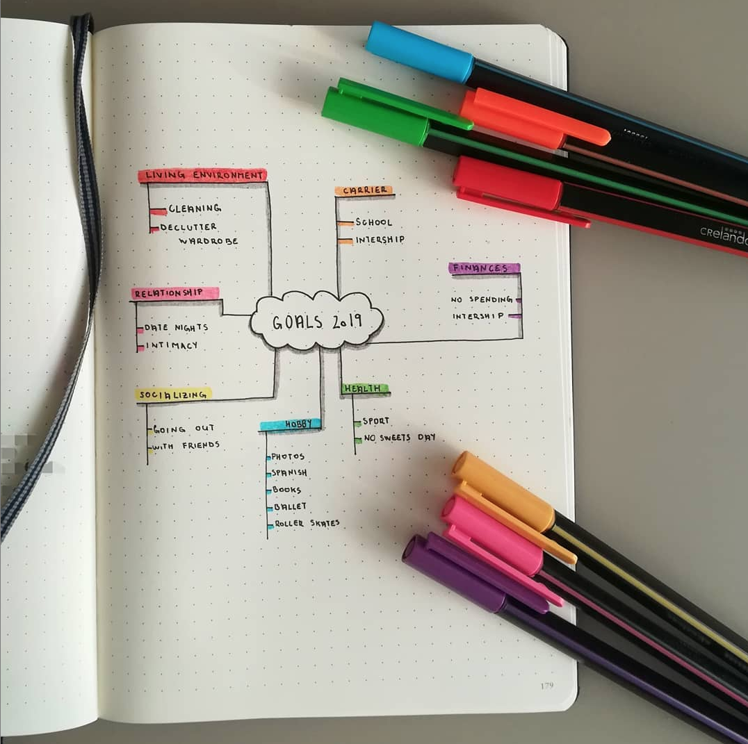 Goal Page Ideas in a Bullet Journal