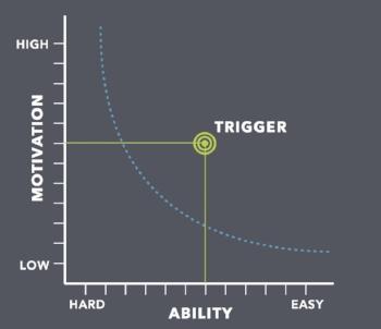 Behavior Design Model courtesy of Dr. BJ Fogg