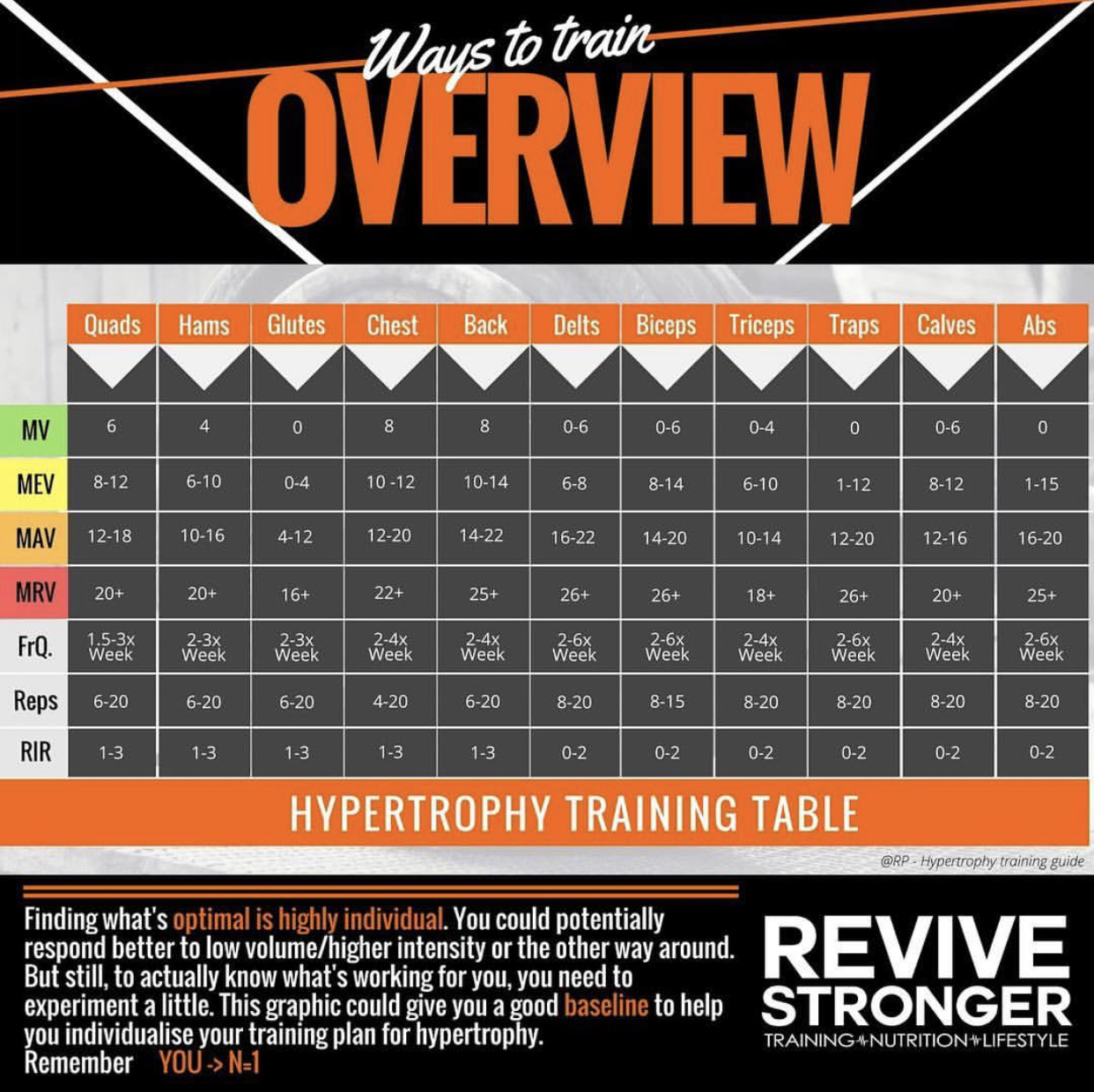 The sets listed are averages that take into consideration overlapping muscle groups, i.e., triceps and front delts being hit during bench press.