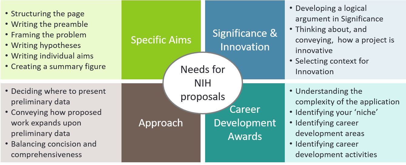 Needs for NIH proposals Mar 2018.png