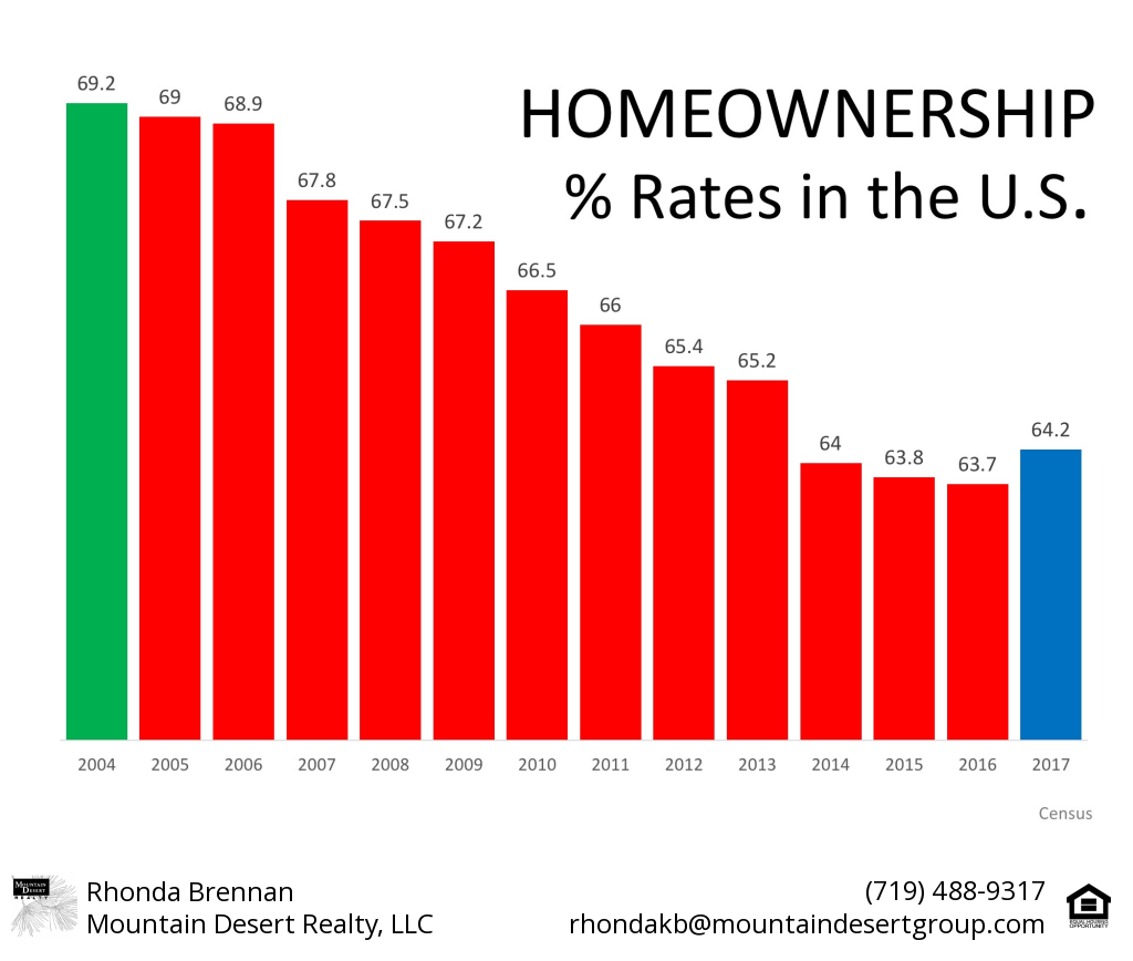 HomeownershipRateHistory2-2018.png