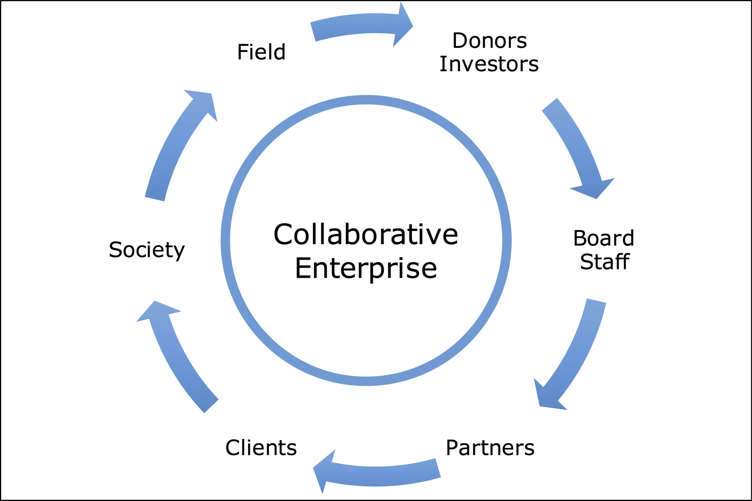 Our  social innovation framework  is a platform for designing and shaping highly distributed, collaborative networks of partners and stakeholders who together accomplish what no one can do on their own. These collaborative networks create broad and wide-ranging benefits for all participants, while producing a stronger, more sustainable, and flexible organization at the hub. With this approach, you transform your enterprise into an engine of  shared value .
