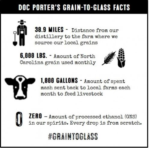Facts about producing grain-to-glass spirits