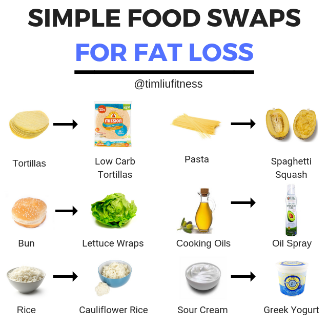 SIMPLE FOOD SWAPS FOR FAT LOSS.png