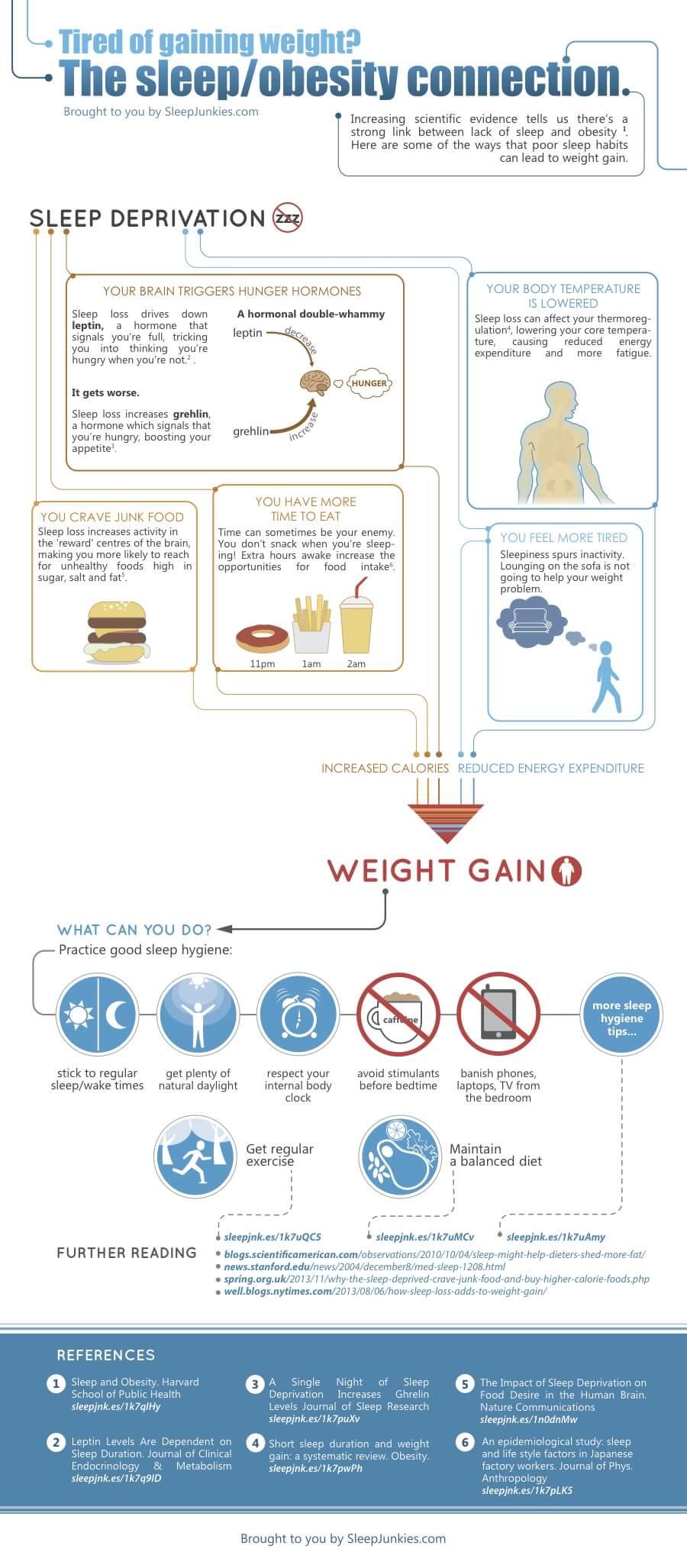 sleep-obesity_final.jpg