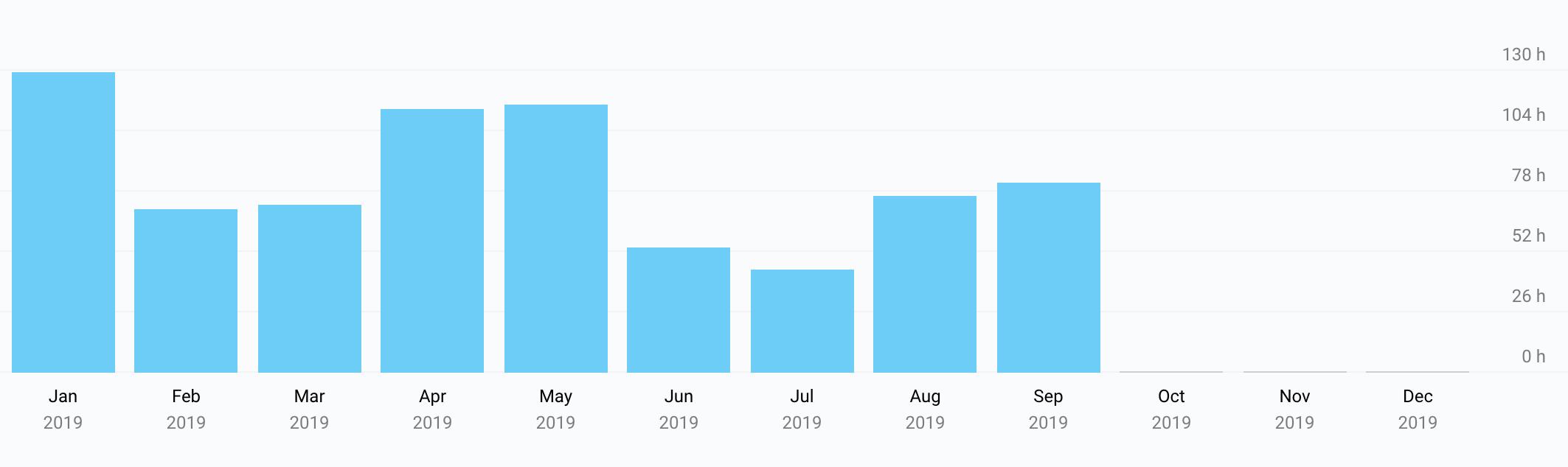 Så här ser min statistik ut för i år. Väldigt stora variationer mellan månaderna!