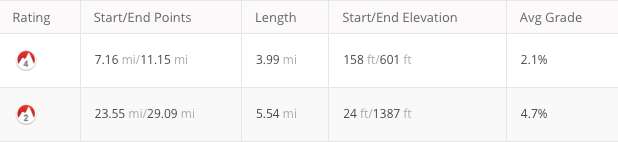 Laxey climb details.png