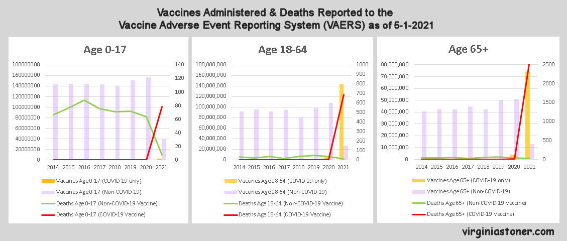 VAERS vaccines administered & deaths reported by age group - complilation.jpg