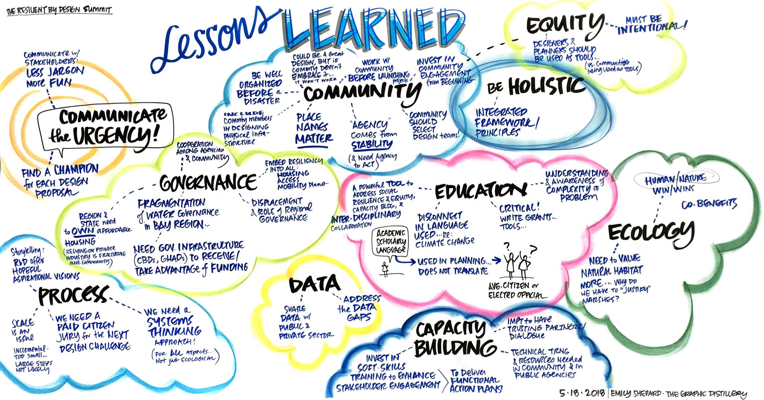 2.LessonsLearned.jpg
