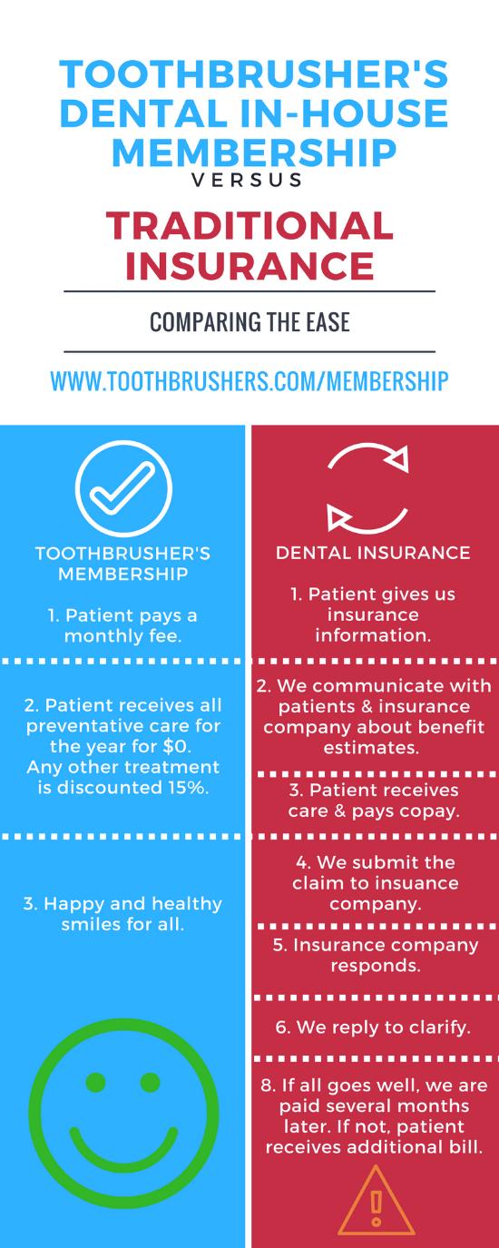 Toothbrusher's DentaL Membership.png