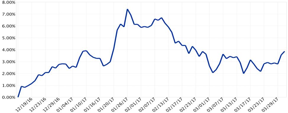 Figure            SEQ Figure \* ARABIC        2        : Q1 2017 Cumulative Attribution Relative to S&P 500