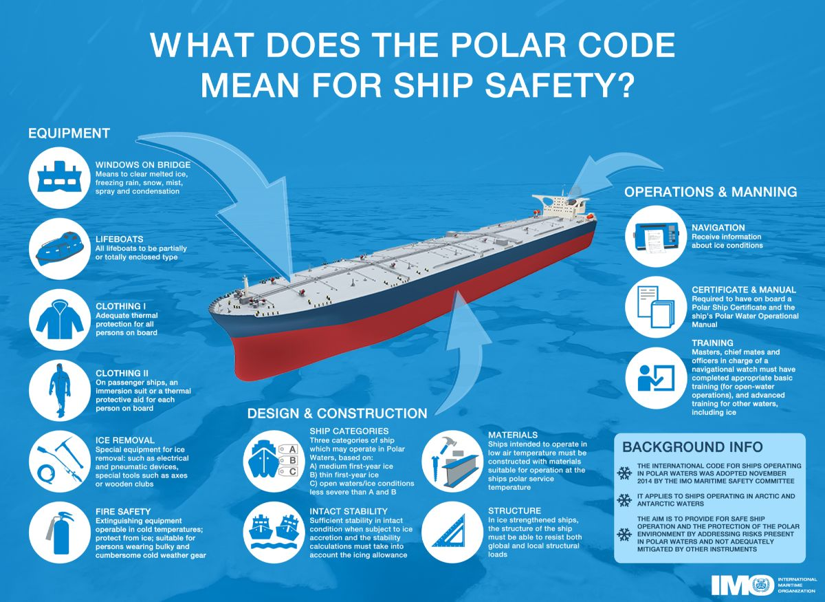 Polar Code Ship Safety.jpg