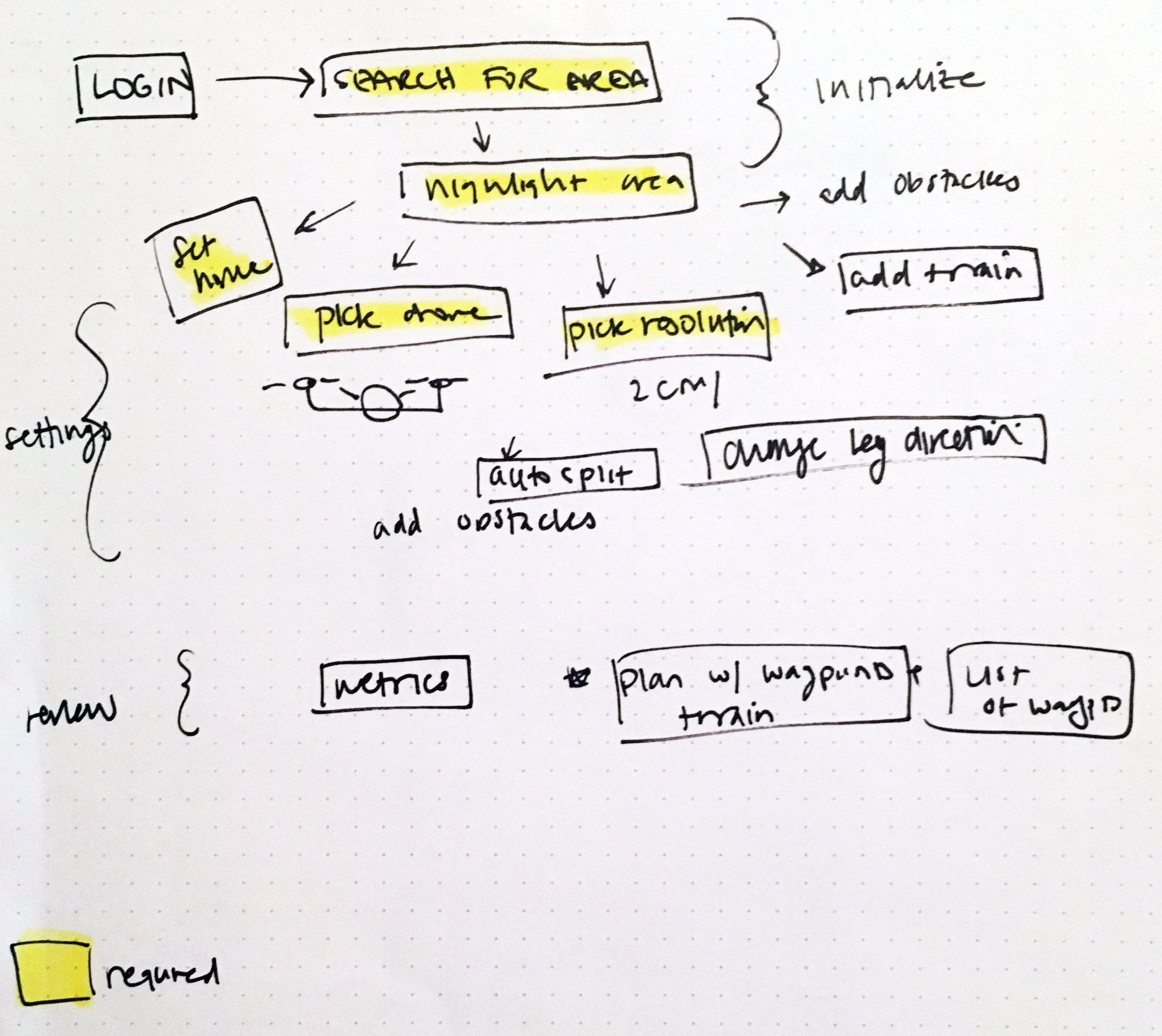 Basic flow of app