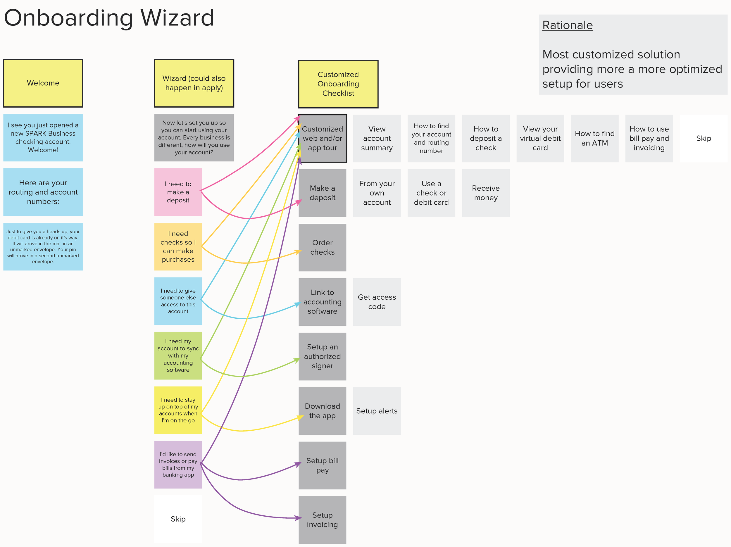 This concept was a wizard in which customers were asked a few questions upfront and then presented with relevant tasks in the onboarding space based on their answers