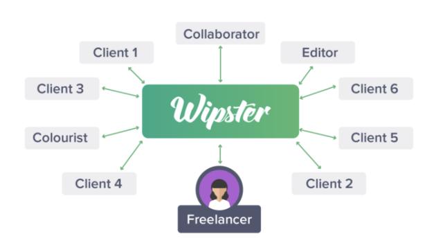 The freelancer network guide