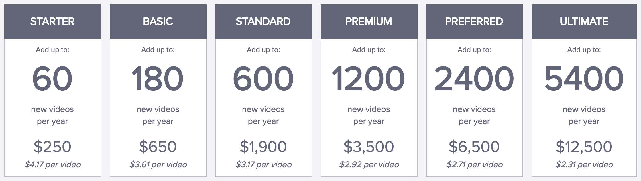 Annual Pricing
